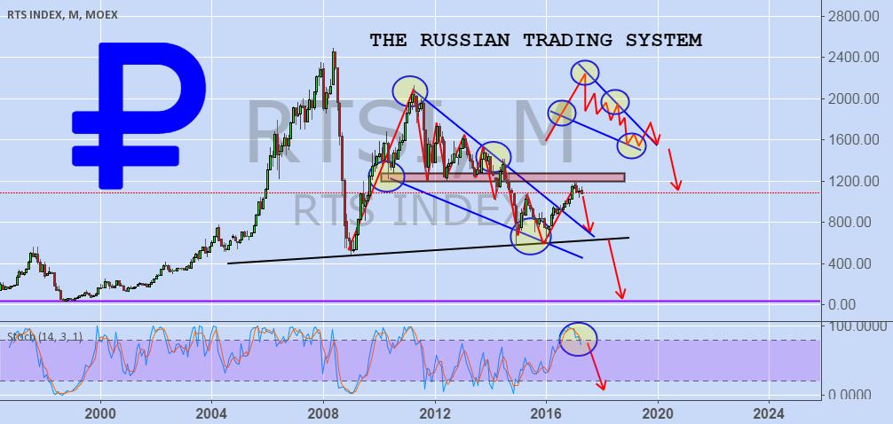 Rts russian index jutawan forex malaysia