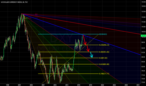 DXY: Time for a rest
