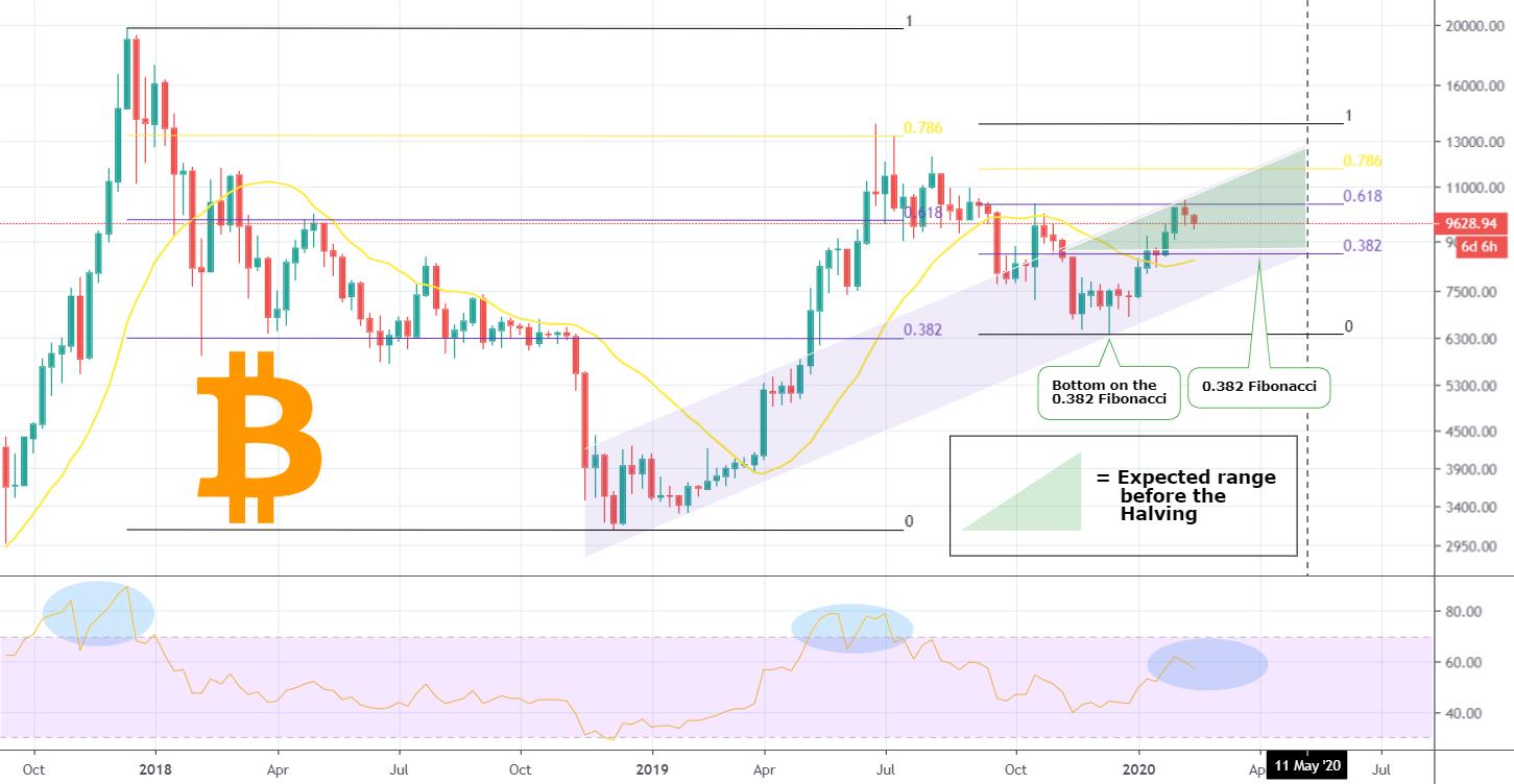 bitcoin golden markets