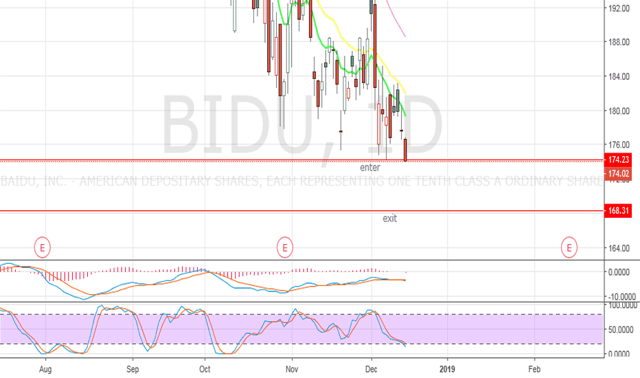 BIDU: BIDU - Trade set up