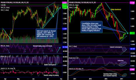 GBPUSD: GBP/USD Chartpack - Technicals & Trade Setup