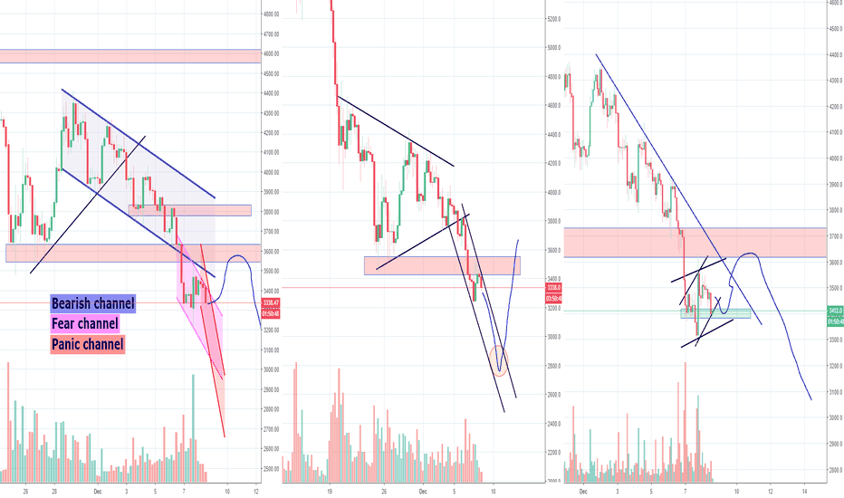 BTCUSD: Bitcoin From Bearish to Fear to Panic, Low Incoming?