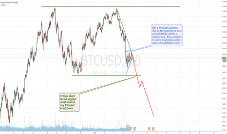 BTCUSD: Short Term #Bitcoin (next 24-48 hours) Pennant Consolidation