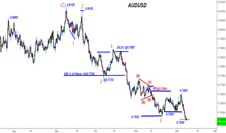 AUDUSD: AUDUSD -1150 pips+   Wave Battle goes on!