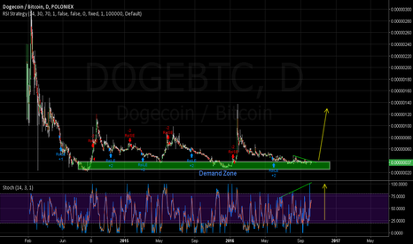 DOGEBTC: Doge coins in a demand zone