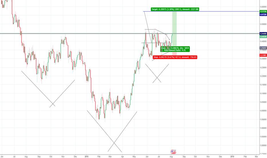 USDDKK: USD/DKK - Long - HVF - Inv H&S