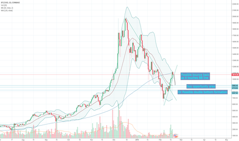 BTCUSD: BTC: temporary heat off