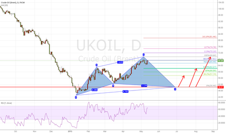 UKOIL: UKOIL CYPHER PATTERN BULLISH ENTRY