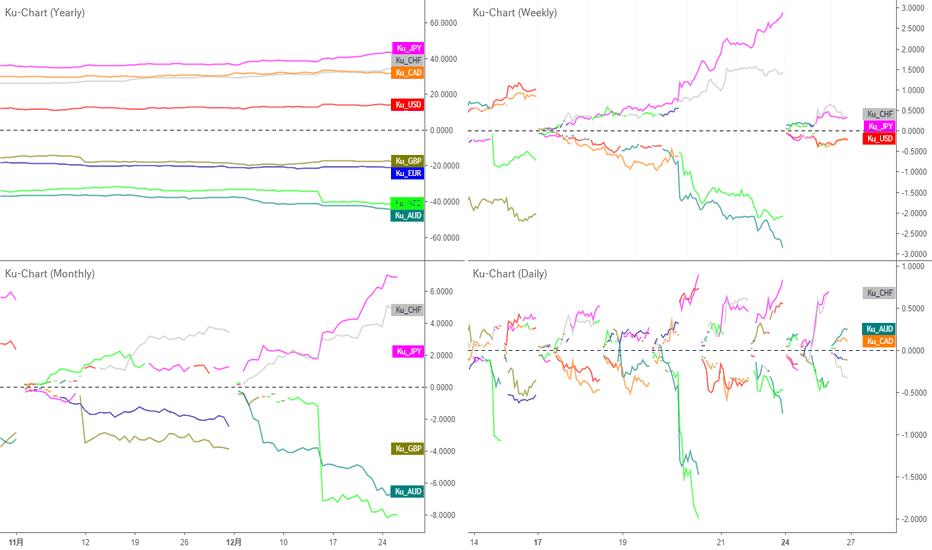 USDJPY: 総じて円が強く、今週はドルが弱い|年次、月次、週次、日次で通貨の強弱を比較
