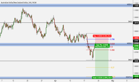 AUDNZD: AUD/NZD short for 200+ pips, strong NZD CPI confluence