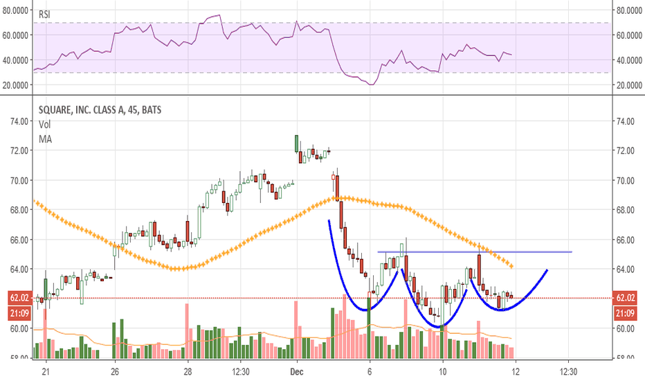 SQ: seeing a rev Head and Shoulders forming