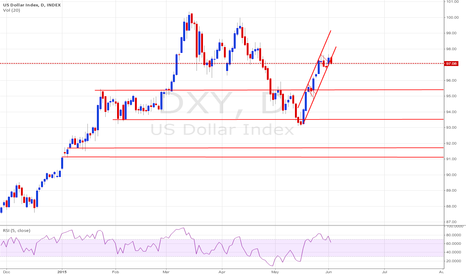 DXY: TIME OUT