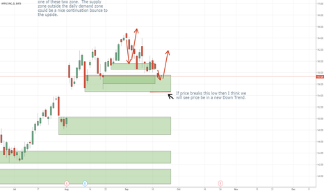 AAPL: New Down Trend for Apple???