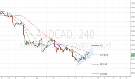 AUDCAD: reject resistance + channel breakdown AUDCAD
