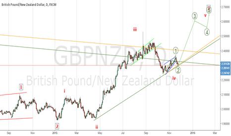 GBPNZD: a bullish  wave count