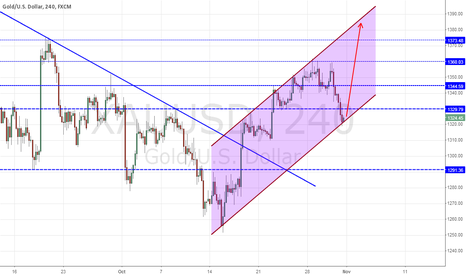 XAUUSD: Probability of moving up is maintained