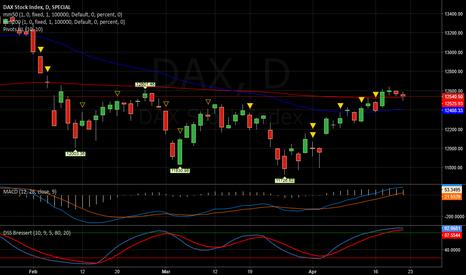 DAX: DAX   -  Ancora  1000 punti