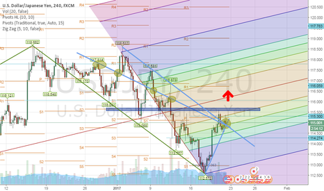 USDJPY: Uj for long without targets