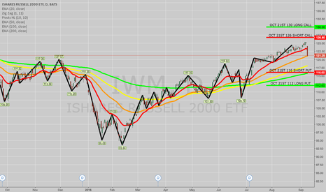 IWM: TRADE IDEA: IWM OCT 21ST 112/116/126/130 IRON CONDOR
