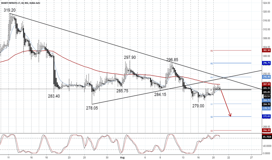 INFRATEL: INFRATEL To move lower