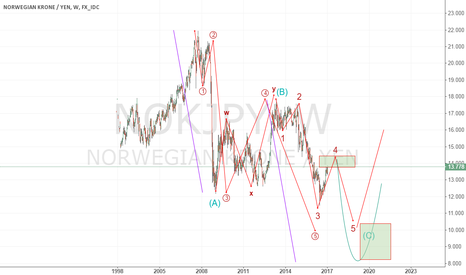NOKJPY: sell oppty to complete 5w 10/8 area buy