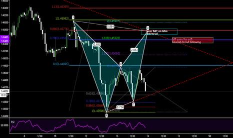 GBPUSD: GBP/USD BEARISH BAT COMING RIGHT AT BEARISH TREND LINE