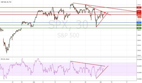 SPX: S&P500