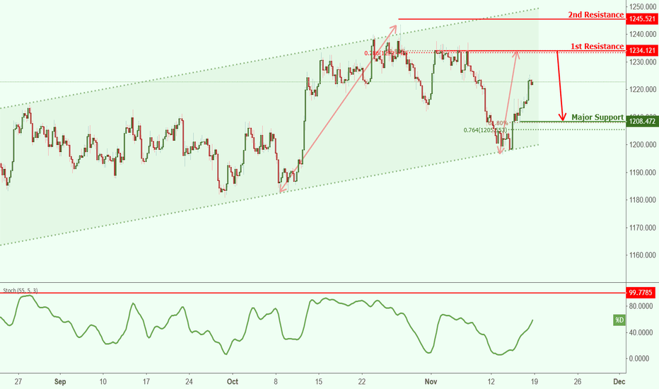 XAUUSD: XAUUSD approaching resistance, potential drop!