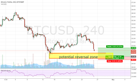 BTCUSD: Potential Reversal on Bitcoin