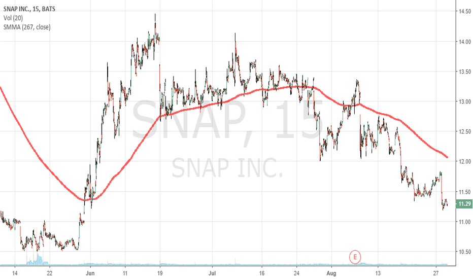 SNAP: Snapchat waiting for better days... clear downside for now