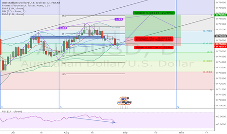 AUDUSD: AUDUSD Three Drive Pattern in the making