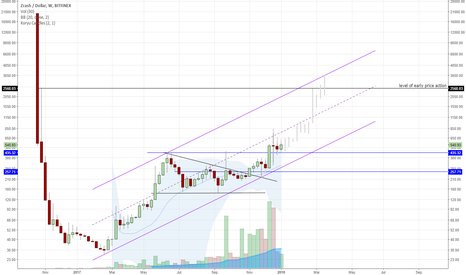 ZECUSD: zcash is accumulated on weekly timeframe