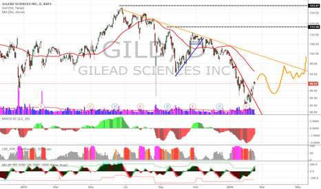 GILD: GILD moving toward weekly trendline / 50 day rejection