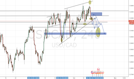 USDCAD: Resistance may become support?
