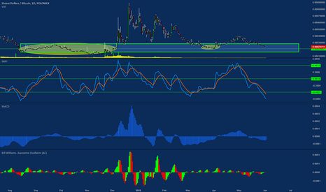 SBDBTC: SBD nearing all time low resistance area - daily