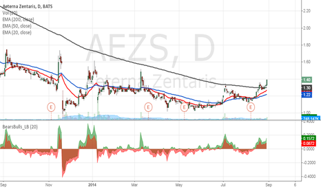AEZS: Bullish on AEZS .  Stock crosses key indicators!