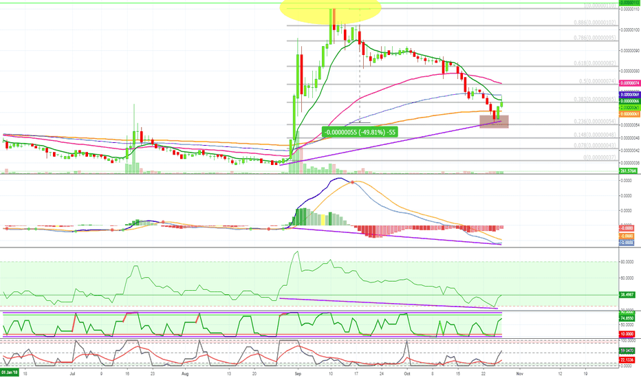 DOGEBTC: DOGE Support- Retrace- Hidden Bullish Divergence (Early Signal)