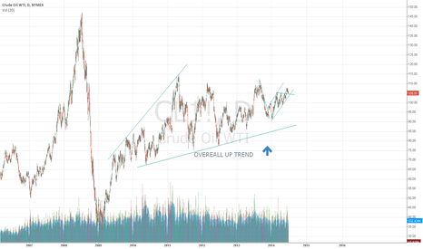 CL1!: Crude OIL Trend