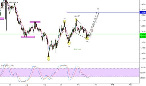 USDSGD: USD-SGD bull trend continuation