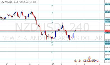 NZDUSD: NZドル SRラインを更新しました。