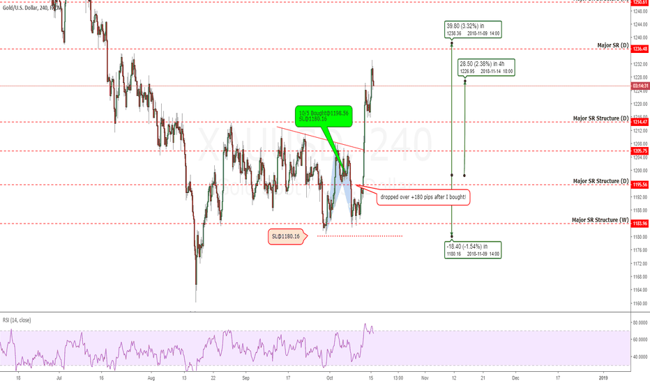 XAUUSD: Gold: A Lesson In PATIENCE And PROPER Stop Placement +280 pips
