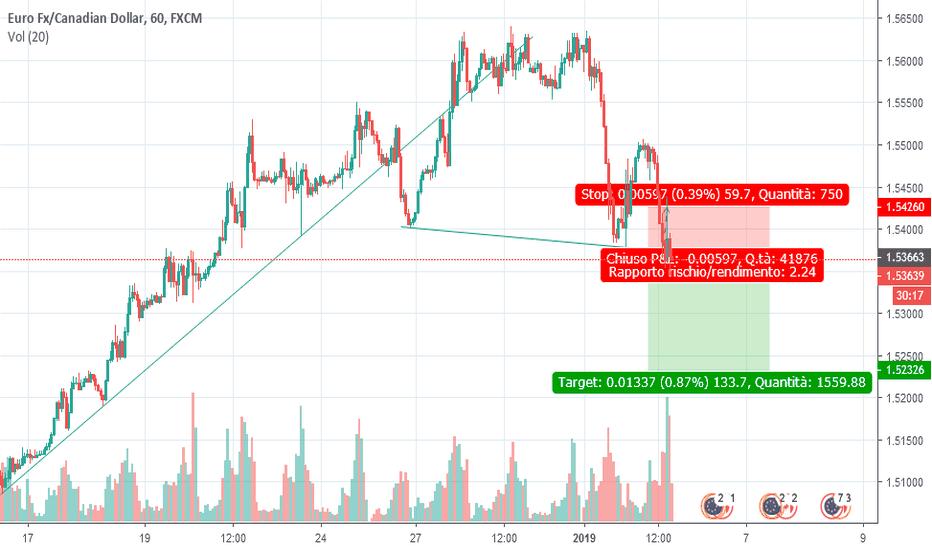 EURCAD: testa e spalle per euro dollaro canadese