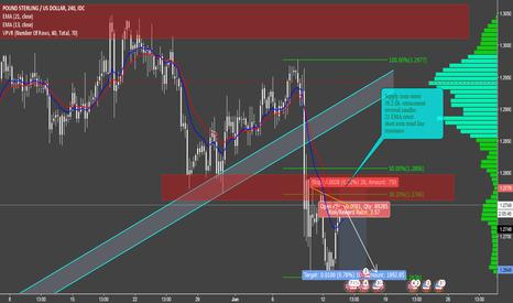 GBPUSD: GBPUSD Short analysis - 4hr