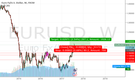 EURUSD: Eh long