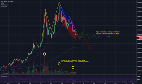XVGBTC: Bull's Exhausted? Head and Shoulders appear.