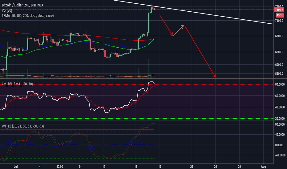 BTCUSD: Buying Now = Buying at $20,000