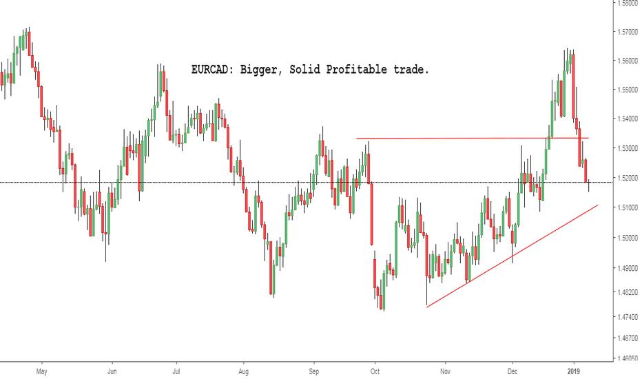 EURCAD: EURCAD: Bigger, Solid Profitable trade.