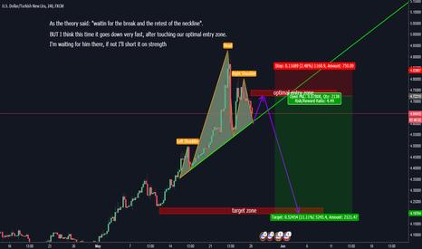 USDTRY: USD/TRY short term setup - H4