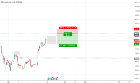 BTCUSD: Bitcoin en guerra - Sell limit