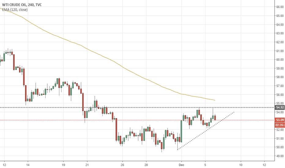USOIL: Oil Trend Line Break!